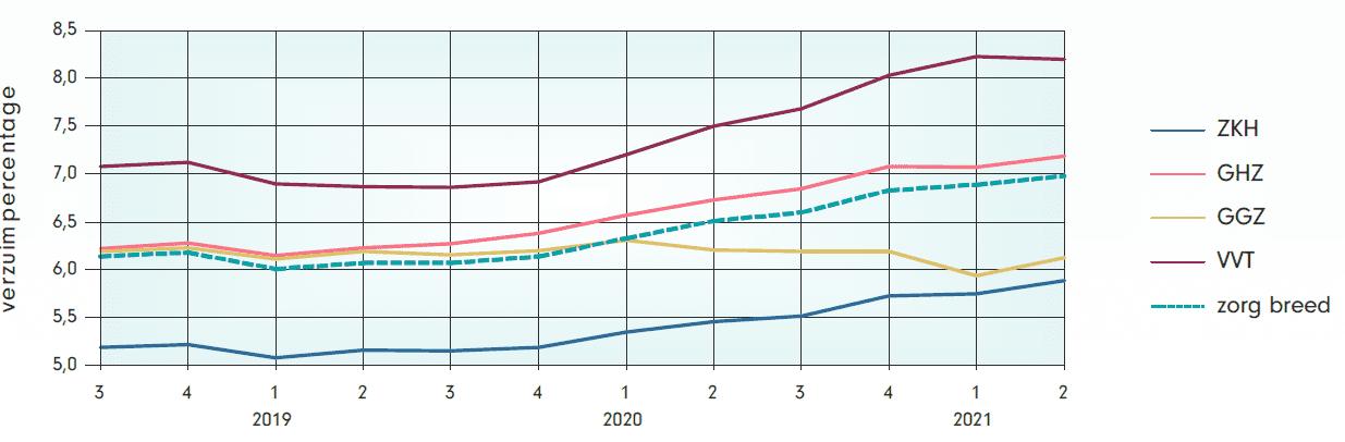 grafiek verzuimpercentage