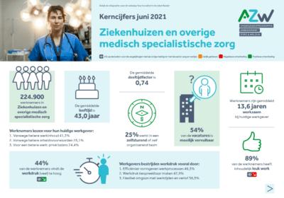 infographic AZW